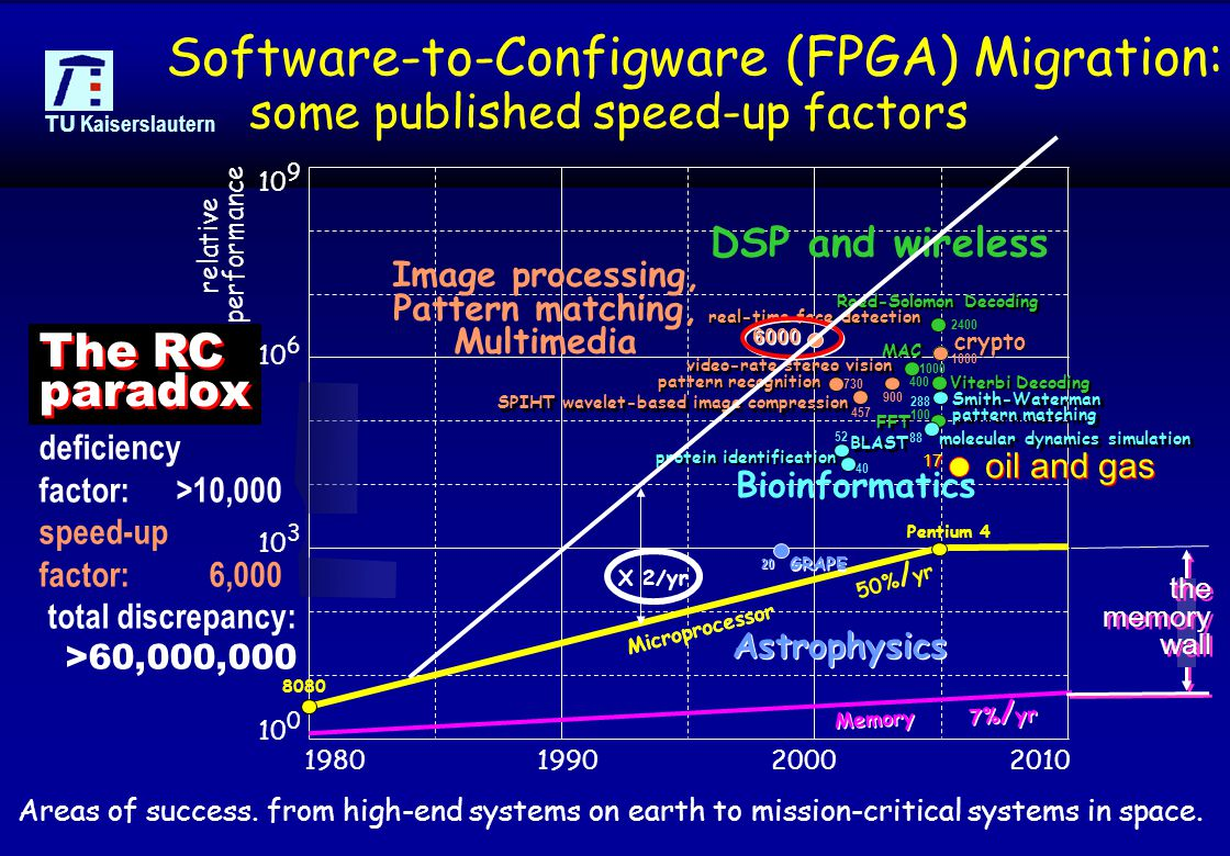 © 2006, reiner@hartenstein.de http://hartenstein.de TU Kaiserslautern 24 Software-to-Configware (FPGA) Migration: 1980199020002010 10 0 10 3 10 6 10 9 8080 Pentium 4 7% / yr 50% / yr real-time face detection 6000 video-rate stereo vision 900 pattern recognition 730 SPIHT wavelet-based image compression 457 FFT 100 Reed-Solomon Decoding 2400 Viterbi Decoding 400 1000 MAC DSP and wireless Image processing, Pattern matching, Multimedia BLAST 52 protein identification 40 Smith-Waterman pattern matching 288 molecular dynamics simulation 88 Bioinformatics GRAPE 20 Astrophysics Microprocessor relative performance Memory crypto 1000 deficiency factor: >10,000 speed-up factor: 6,000 total discrepancy: >60,000,000 The RC paradox some published speed-up factors oil and gas 17 X 2/yr the memory wall Areas of success.