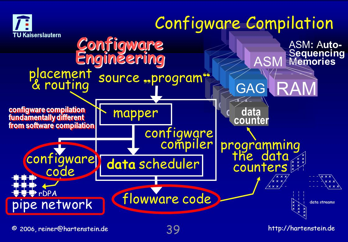 "© 2006, reiner@hartenstein.de http://hartenstein.de TU Kaiserslautern 39 data counter GAG RAM ASM data counter GAG RAM ASM data counter GAG RAM ASM Configware Compilation configware code flowware code mapper configware compiler scheduler source "" program Configware Engineering placement & routing data programming the data counters configware compilation fundamentally different from software compilation x x x x x x x x x 
