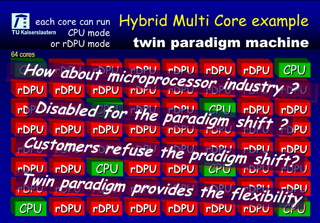 © 2006, reiner@hartenstein.de http://hartenstein.de TU Kaiserslautern 50 Hybrid Multi Core example twin paradigm machine each core can run CPU mode or rDPU mode rDPU CPU 64 cores How about microprocessor industry .