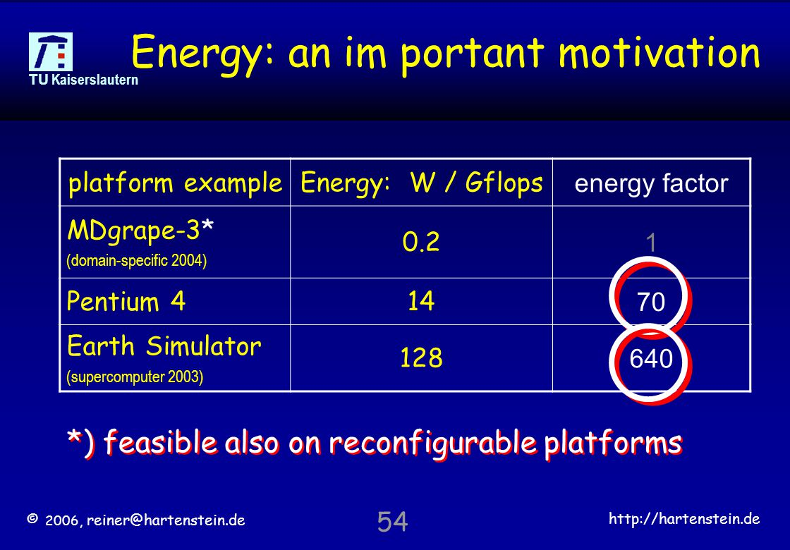 © 2006, reiner@hartenstein.de http://hartenstein.de TU Kaiserslautern 54 Energy: an im portant motivation platform exampleEnergy: W / Gflops energy factor MDgrape-3* (domain-specific 2004) 0.2 1 Pentium 414 70 Earth Simulator (supercomputer 2003) 128 640 *) feasible also on reconfigurable platforms