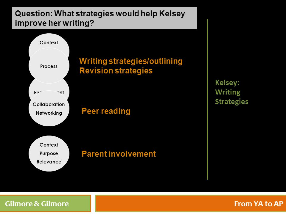 4/27/201542 Gilmore & GilmoreFrom YA to AP Question: What strategies would help Kelsey improve her writing? Kelsey: Writing Strategies Context Purpose