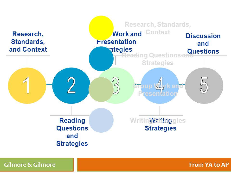 4/27/201543 Gilmore & GilmoreFrom YA to AP Research, Standards, and Context Reading Questions and Strategies Discussion and Questions Group Work and P