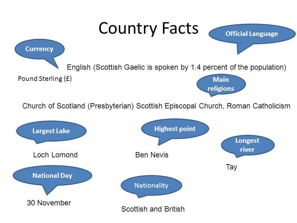 Country Facts Currency Pound Sterling (£) Largest Lake Official Language National Day Main religions Highest point Longest river Ben NevisLoch Lomond
