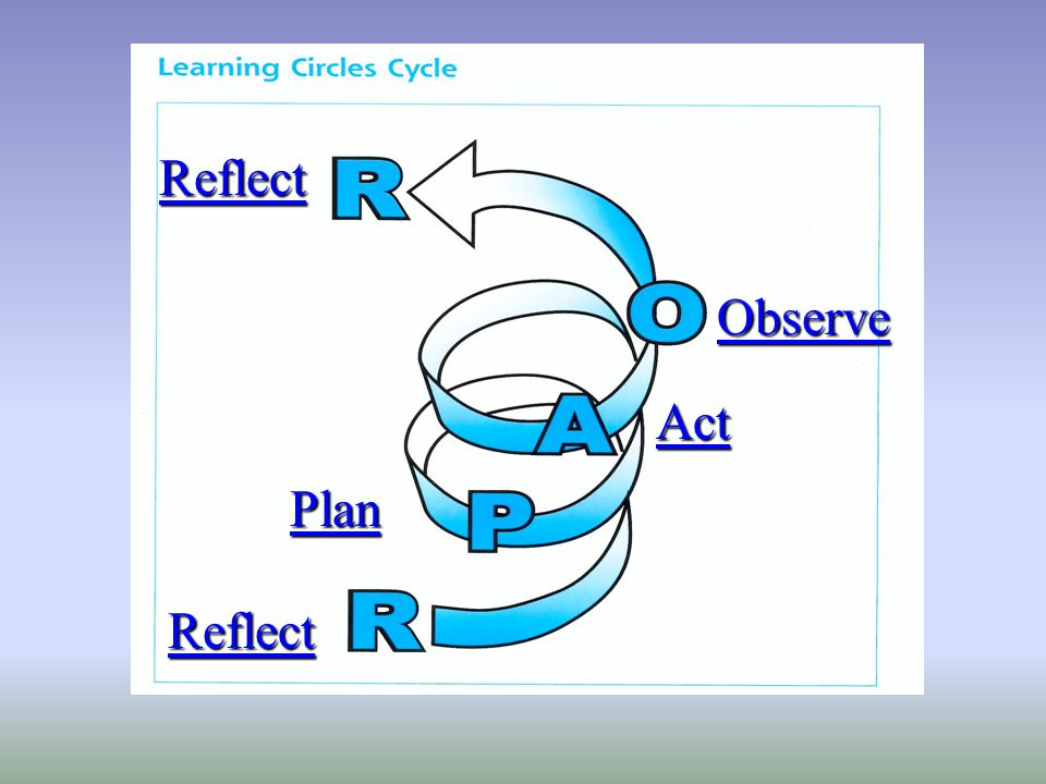 Reflect Plan Act Observe Reflect