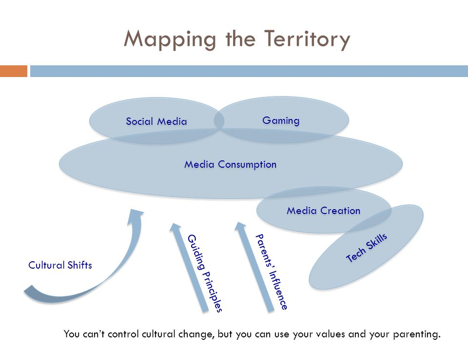 Mapping the Territory Social Media Gaming Media Consumption Media Creation Tech Skills Cultural Shifts Guiding Principles Parents' Influence You can't control cultural change, but you can use your values and your parenting.