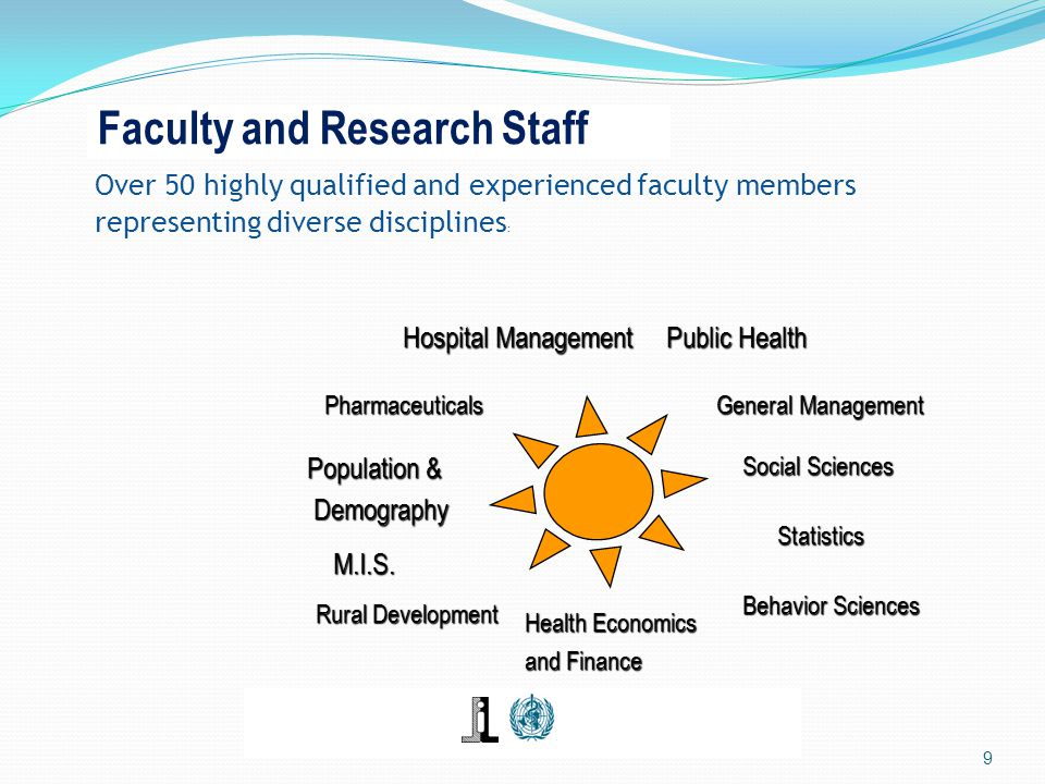 Faculty and Research Staff Over 50 highly qualified and experienced faculty members representing diverse disciplines : 9 Hospital Management Public Health General Management Population & Demography Demography Health Economics and Finance M.I.S.