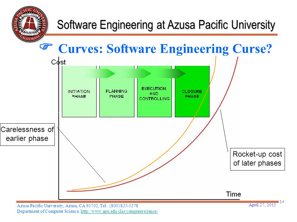 Software Engineering at Azusa Pacific University  Curves: Software Engineering Curse? Carelessness of earlier phase Rocket-up cost of later phases Ap