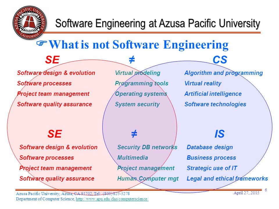  What is not Software Engineering SE≠IS Software design & evolution Security DB networksDatabase design Software processes MultimediaBusiness process
