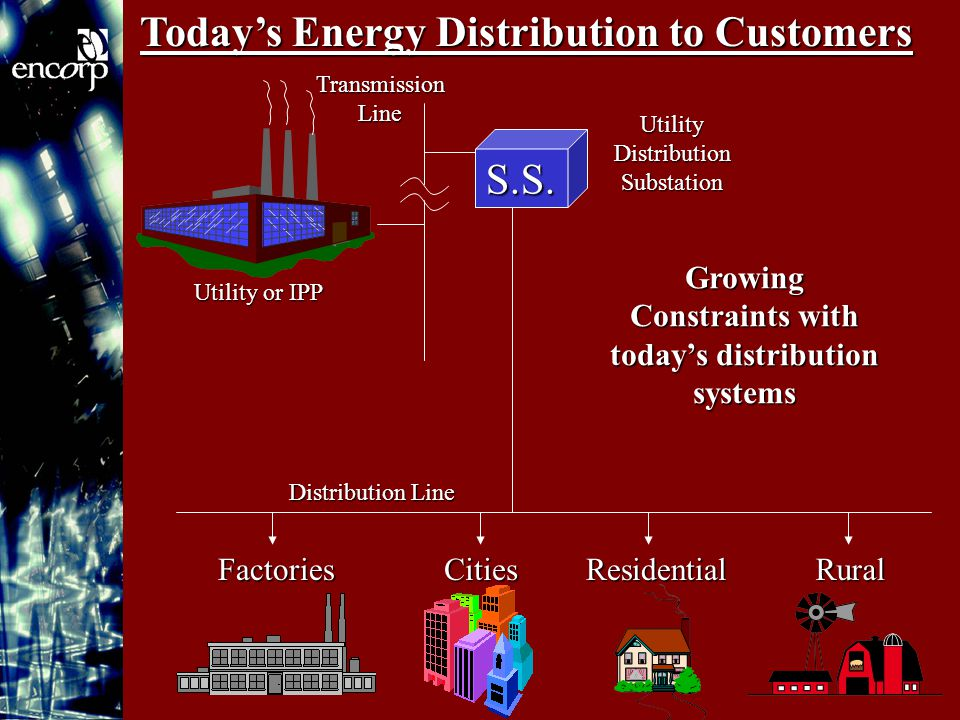 Today's Energy Distribution to Customers FactoriesRuralResidentialCities Transmission Line Utility or IPP Distribution Line S.S.