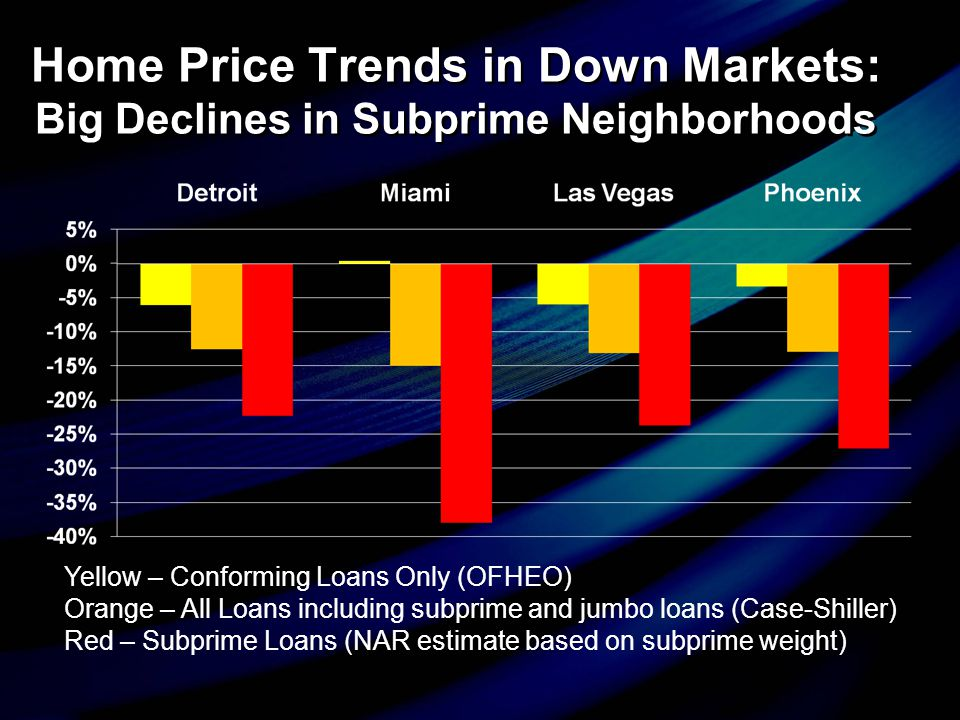Home Price Trends in Down Markets: Big Declines in Subprime Neighborhoods Yellow – Conforming Loans Only (OFHEO) Orange – All Loans including subprime
