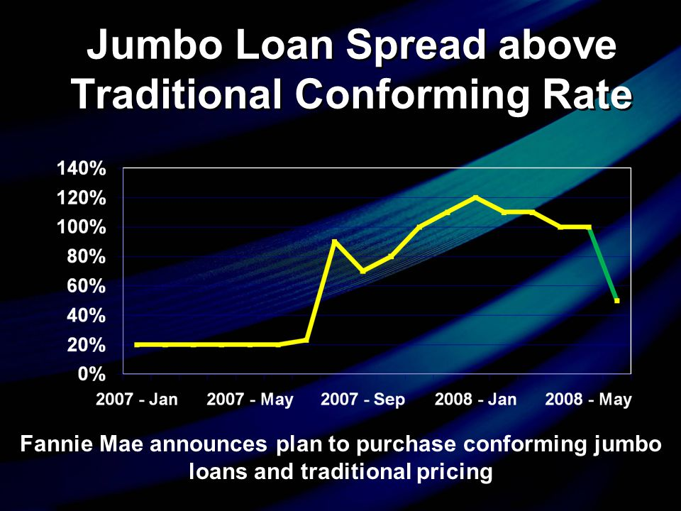 Fannie Mae announces plan to purchase conforming jumbo loans and traditional pricing Jumbo Loan Spread above Traditional Conforming Rate