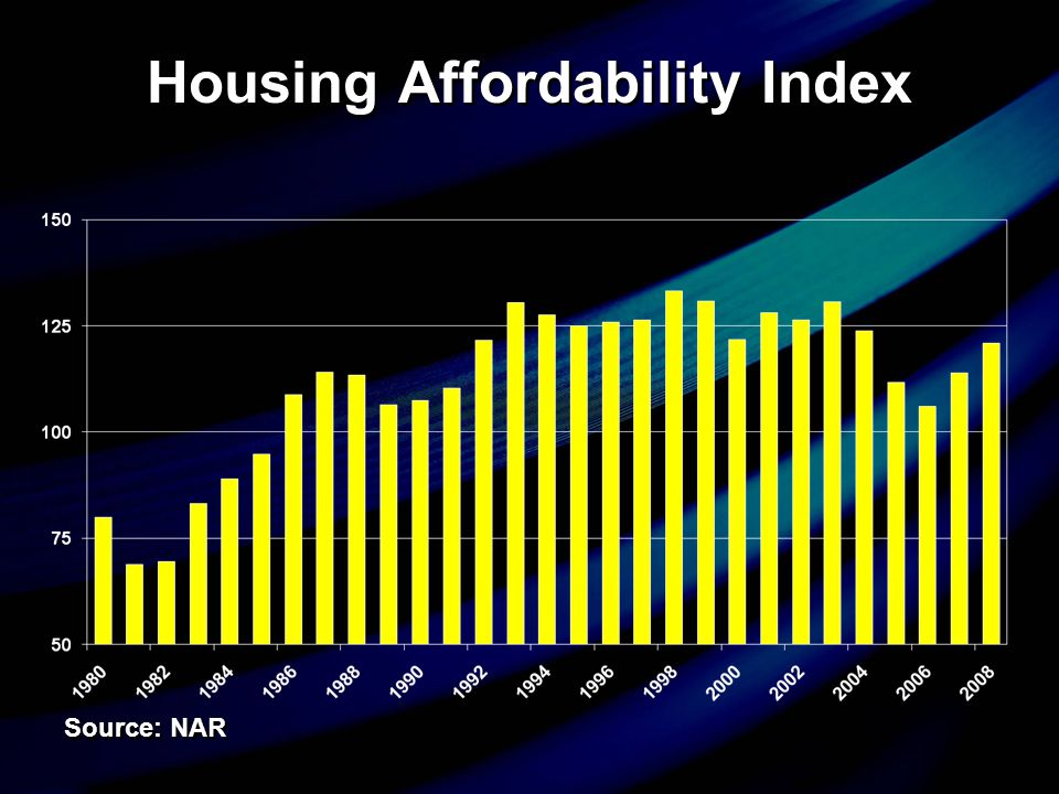 Housing Affordability Index Source: NAR
