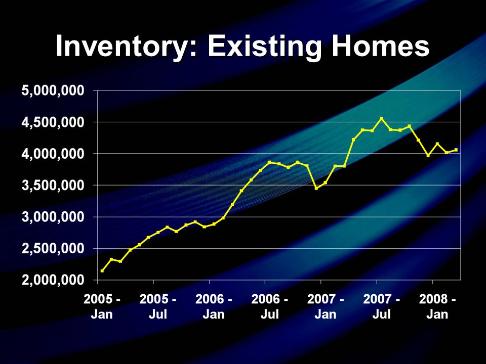 Inventory: Existing Homes