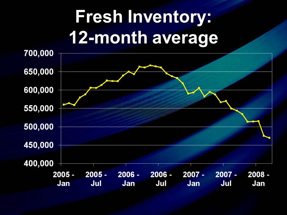 Fresh Inventory: 12-month average