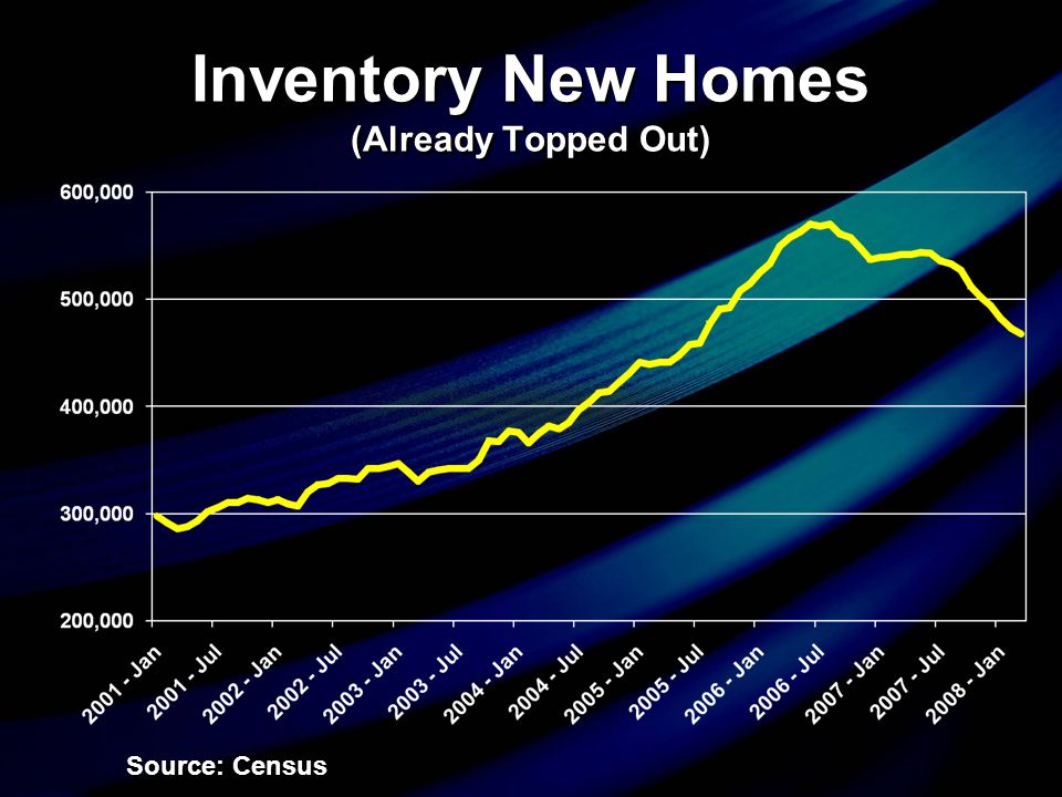 Inventory New Homes (Already Topped Out) Source: Census