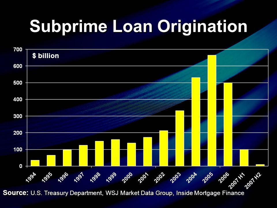Subprime Loan Origination Source: U.S.