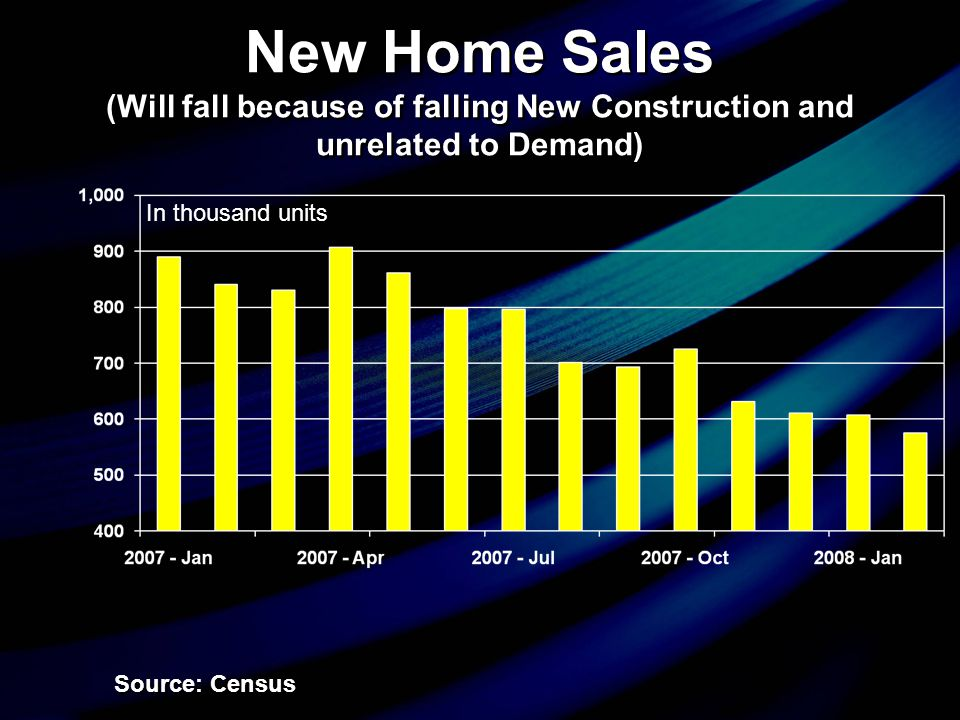New Home Sales (Will fall because of falling New Construction and unrelated to Demand) Source: Census In thousand units