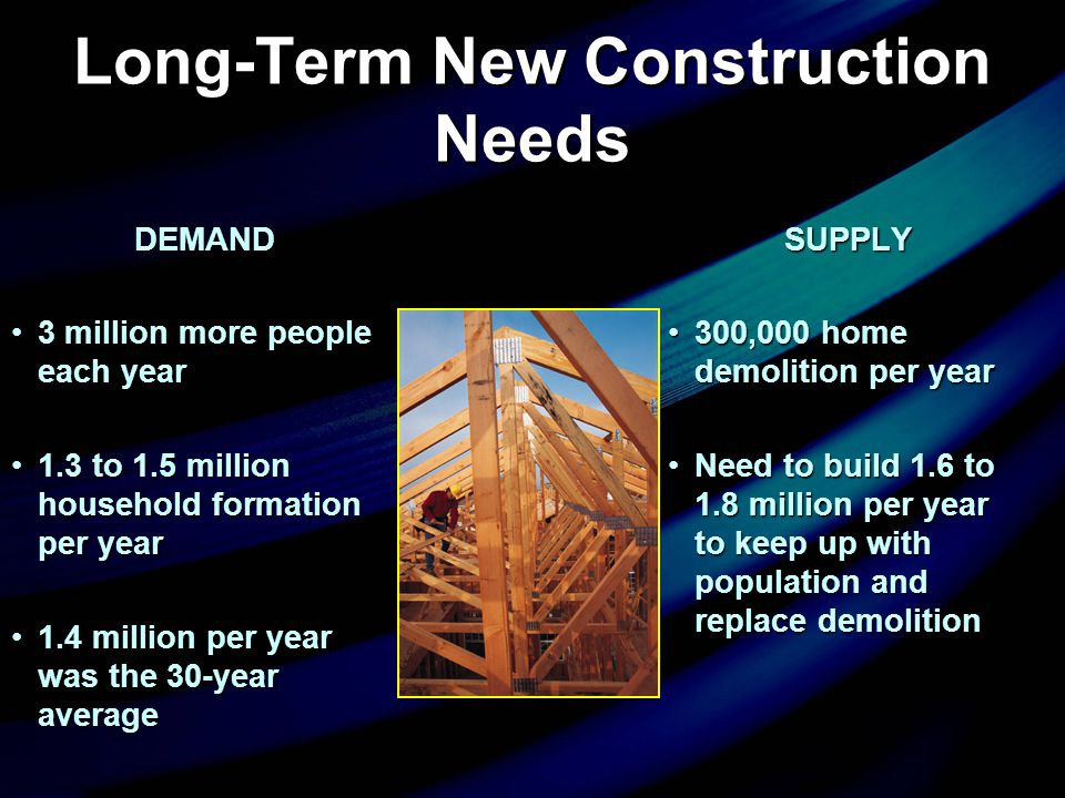 Long-Term New Construction Needs DEMAND 3 million more people each year3 million more people each year 1.3 to 1.5 million household formation per year
