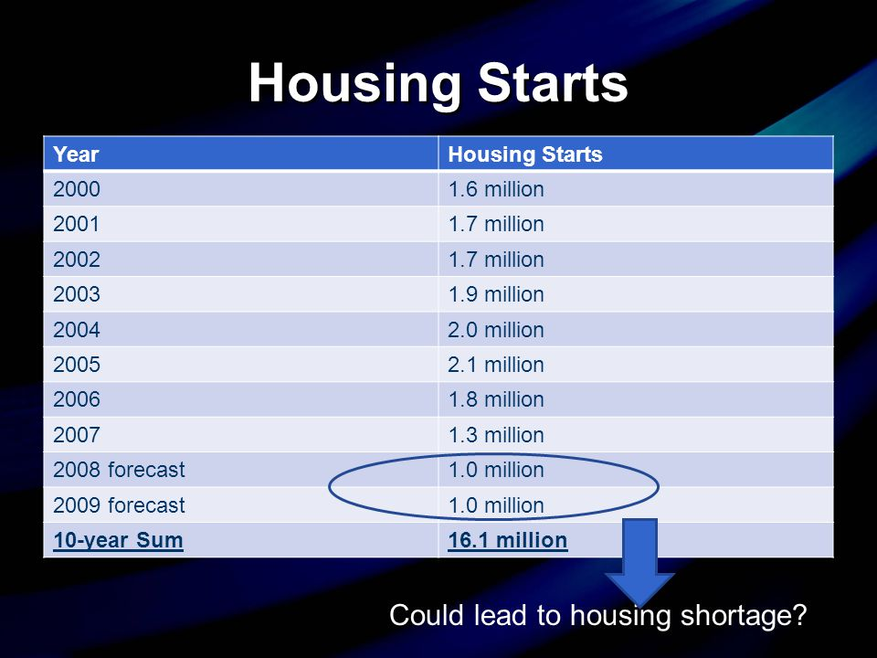 Housing Starts YearHousing Starts 20001.6 million 20011.7 million 20021.7 million 20031.9 million 20042.0 million 20052.1 million 20061.8 million 20071.3 million 2008 forecast1.0 million 2009 forecast1.0 million 10-year Sum16.1 million Could lead to housing shortage?