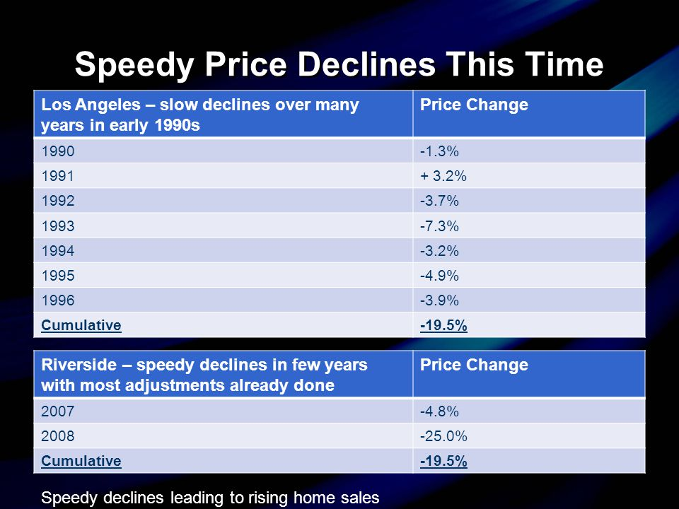 Speedy Price Declines This Time Los Angeles – slow declines over many years in early 1990s Price Change 1990-1.3% 1991+ 3.2% 1992-3.7% 1993-7.3% 1994-