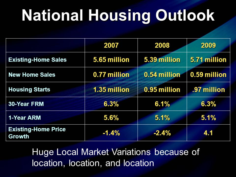 National Housing Outlook 200720082009 Existing-Home Sales 5.65 million 5.39 million 5.71 million New Home Sales 0.77 million 0.54 million 0.59 million