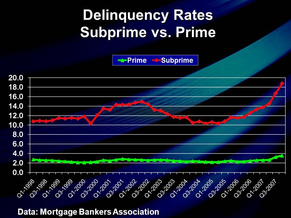 Delinquency Rates Subprime vs. Prime Delinquency Rates Subprime vs.