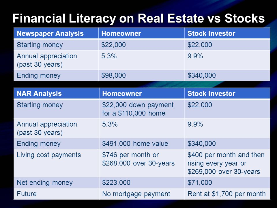 Financial Literacy on Real Estate vs Stocks Newspaper AnalysisHomeownerStock Investor Starting money$22,000 Annual appreciation (past 30 years) 5.3%9.