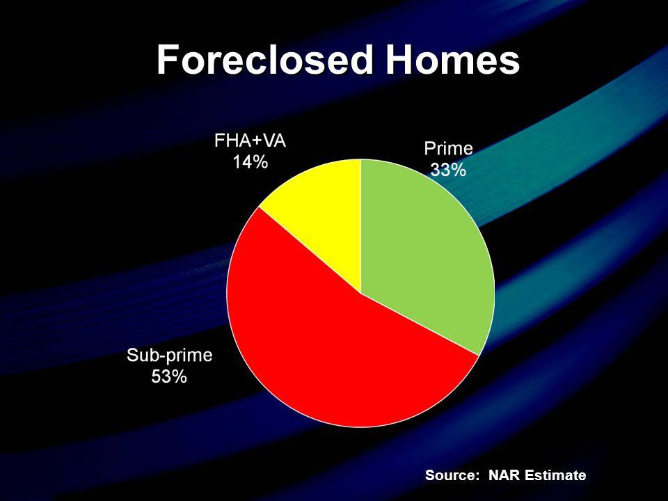 Source: NAR Estimate Subprime Loan Exposure