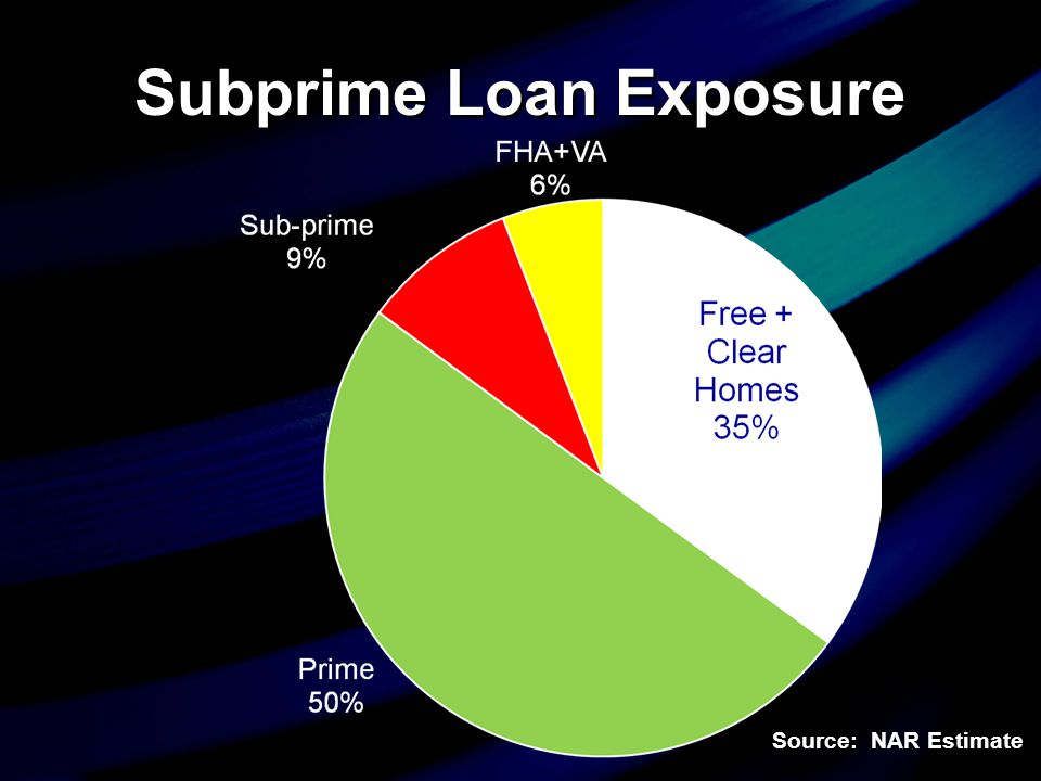 Foreclosure Rate on All Mortgages in U.S.