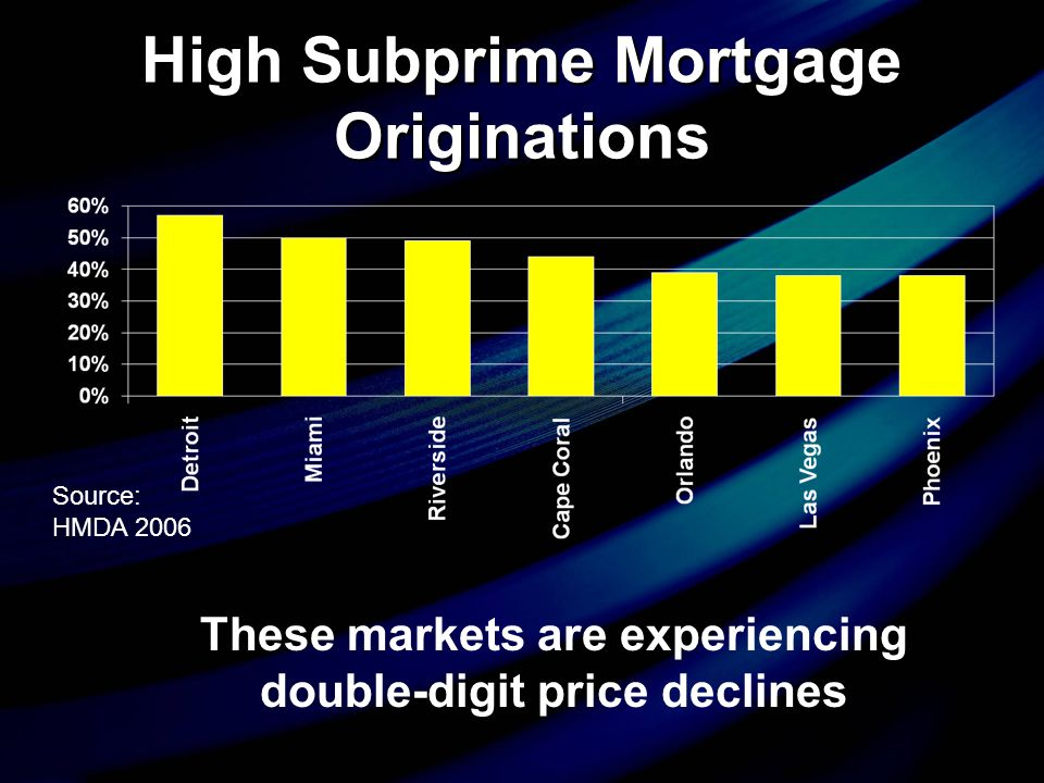 High Subprime Mortgage Originations Source: HMDA 2006 These markets are experiencing double-digit price declines