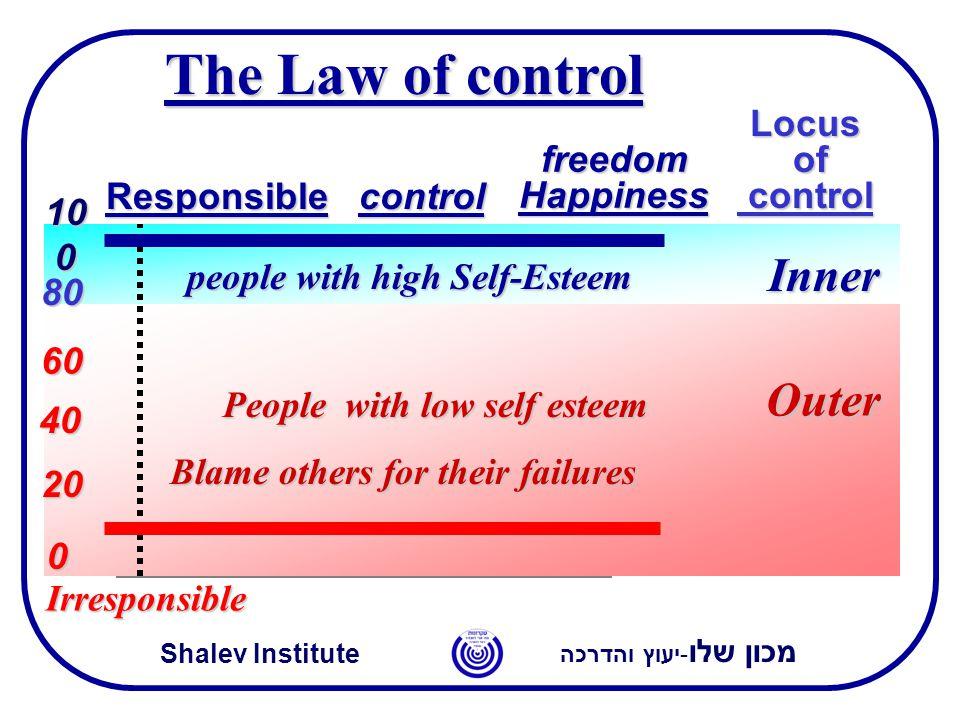 מכון שלו -יעוץ והדרכה Shalev Institute Locus of control 0 10 0 Inner Outer People with low self esteem Blame others for their failures people with hig