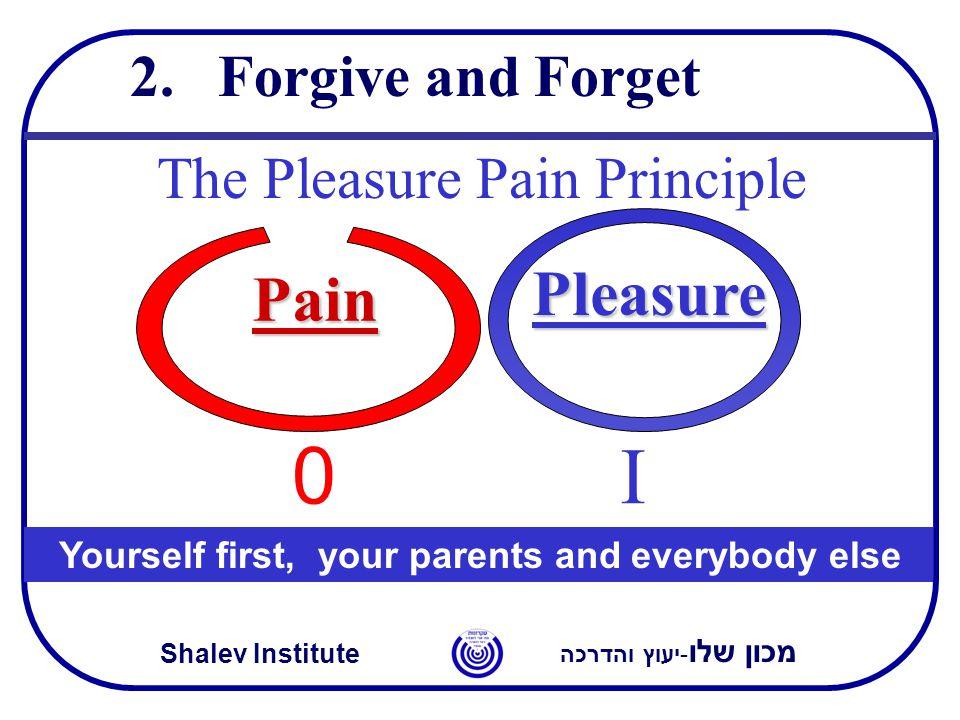 מכון שלו -יעוץ והדרכה Shalev Institute 2.Forgive and Forget The Pleasure Pain Principle Pain 0 I Pleasure Yourself first, your parents and everybody else
