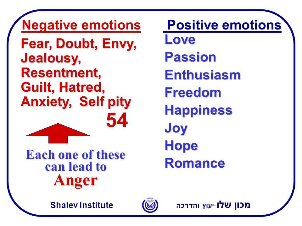 מכון שלו -יעוץ והדרכה Shalev Institute Positive emotions Negative emotions Love Passion Enthusiasm Freedom Happiness Joy Hope Romance Fear, Doubt, Envy, Jealousy, Resentment, Guilt, Hatred, Anxiety, Anxiety, Self pity Each one of these can lead to Anger 54