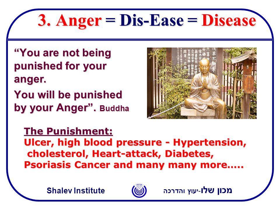 מכון שלו -יעוץ והדרכה Shalev Institute 3.Anger = Dis-Ease = Disease You are not being punished for your anger.