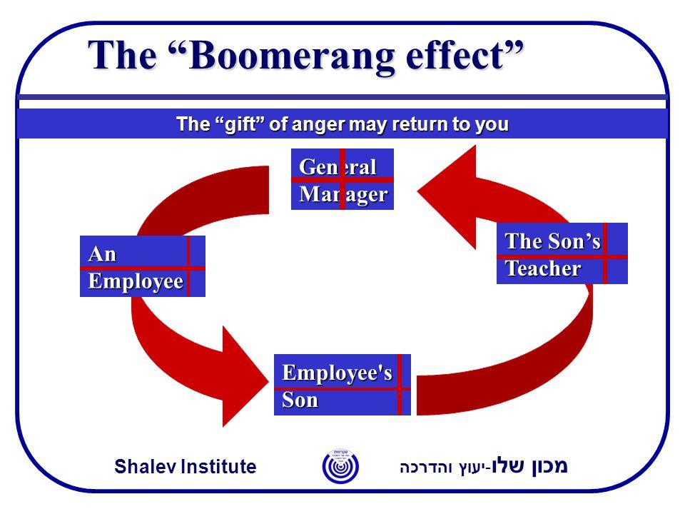 """מכון שלו -יעוץ והדרכה Shalev Institute The """"Boomerang effect"""" The """"gift"""" of anger may return to you General Manager An Employee Employee's Son The Son"""