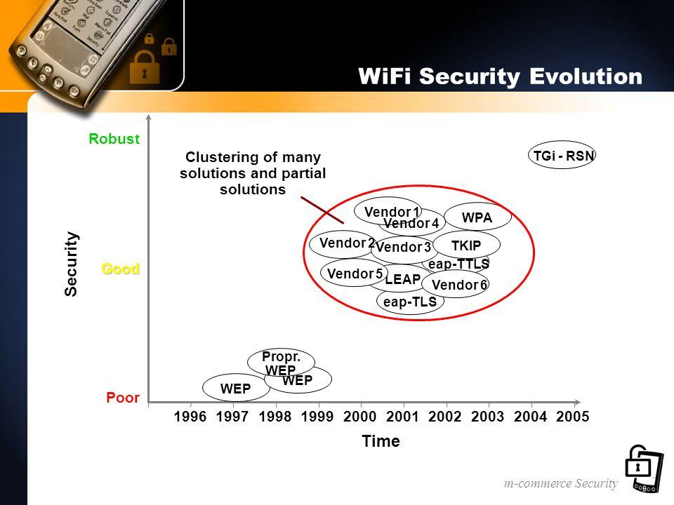 m-commerce Security WiFi Security Evolution Time 1996199719981999200020012002200320042005 RobustGood Poor WEP WPA TGi - RSN Security eap-TLS LEAP eap-TTLS WEP Propr.