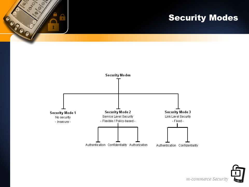 m-commerce Security Security Modes