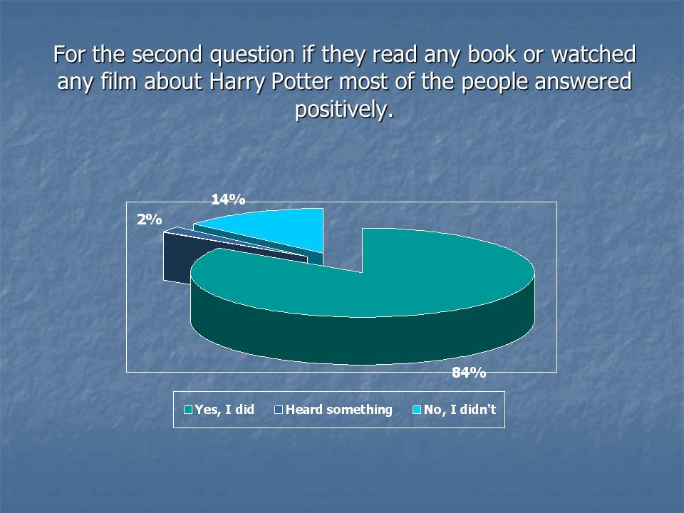 For the third question about how they liked the books and the films most of the people admitted that they liked them.
