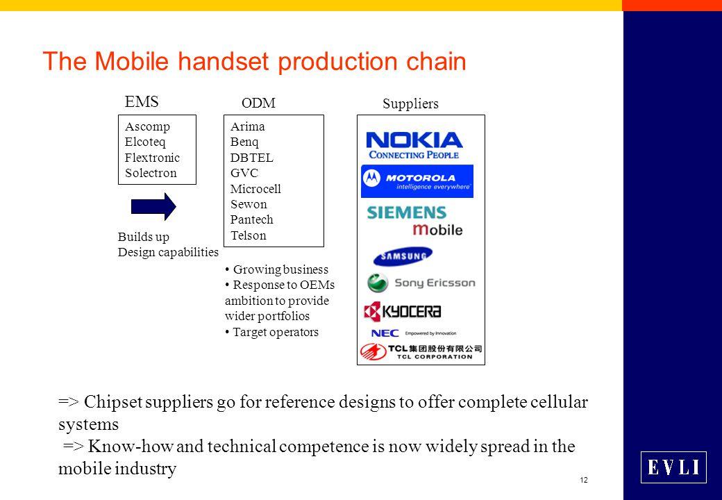 12 The Mobile handset production chain Nokia Siemens Suppliers Arima Benq DBTEL GVC Microcell Sewon Pantech Telson Ascomp Elcoteq Flextronic Solectron