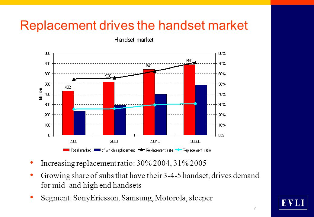 7 Replacement drives the handset market Increasing replacement ratio: 30% 2004, 31% 2005 Growing share of subs that have their 3-4-5 handset, drives d