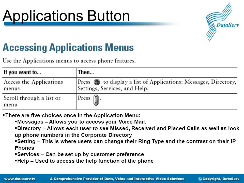 Applications Button  There are five choices once in the Application Menu:  Messages – Allows you to access your Voice Mail.