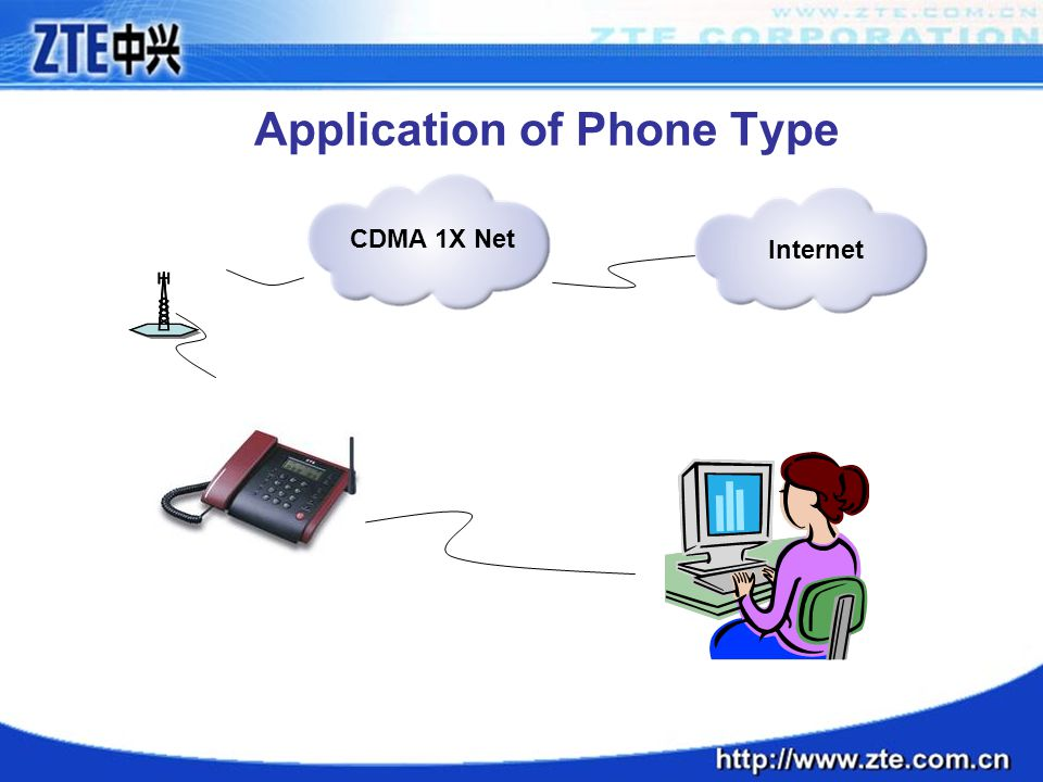 Application of Phone Type Internet CDMA 1X Net