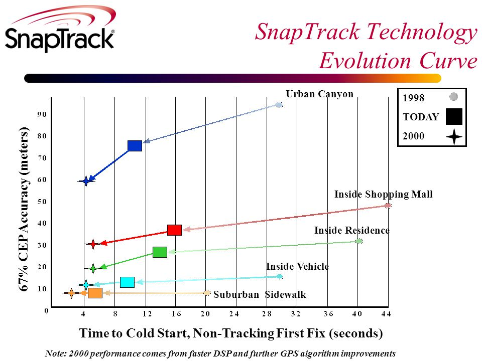 SnapTrack Technology Evolution Curve 1998 TODAY 2000 67% CEP Accuracy (meters) Time to Cold Start, Non-Tracking First Fix (seconds) Suburban Sidewalk Inside Vehicle Inside Residence Inside Shopping Mall Urban Canyon Note: 2000 performance comes from faster DSP and further GPS algorithm improvements