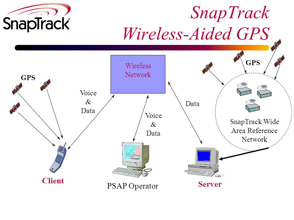 Performance v. Conventional GPS