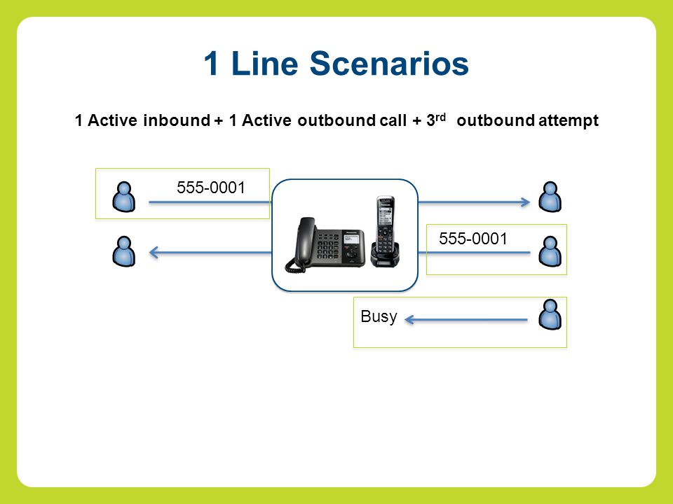 1 Active inbound + 1 Active outbound call + 3 rd outbound attempt 555-0001 Busy 1 Line Scenarios