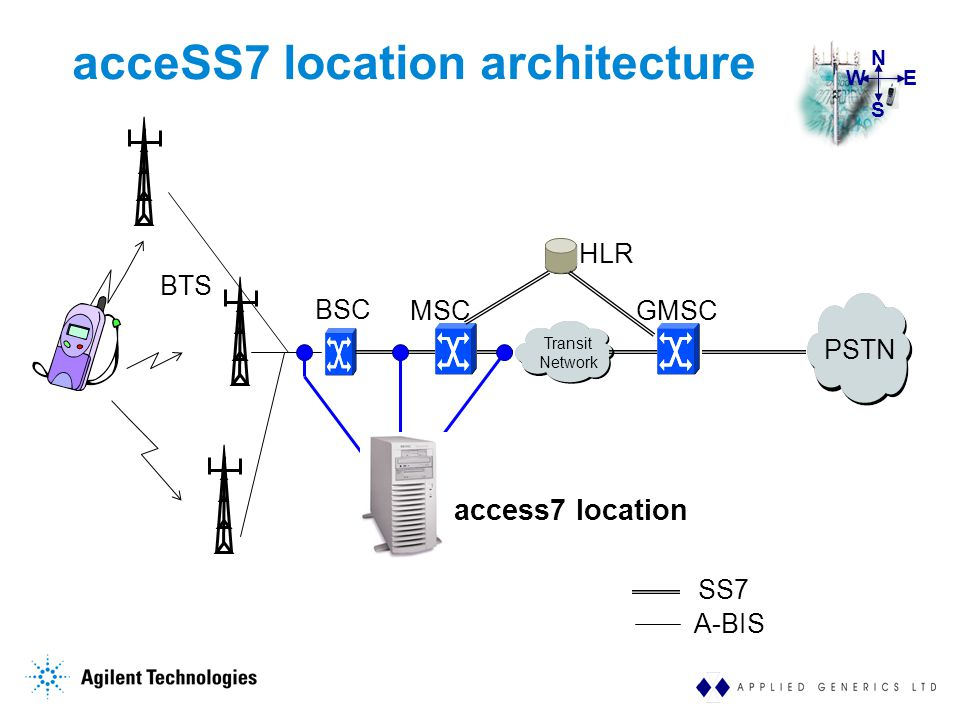 WE S N SS7 PSTN BSC Transit Network MSC HLR GMSC BTS acceSS7 location architecture A-BIS access7 location