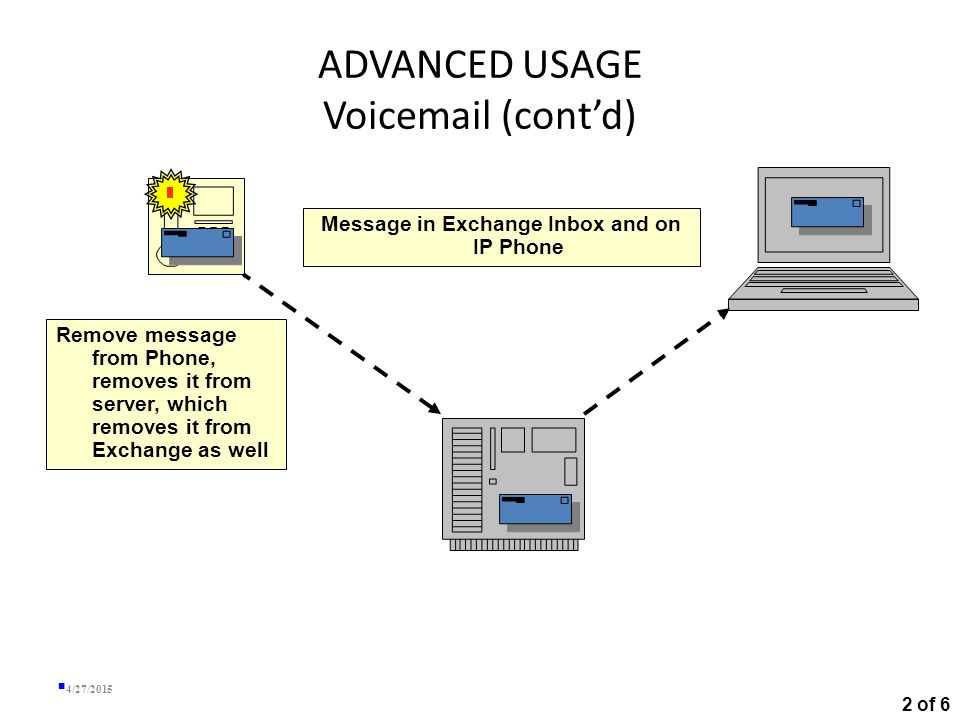 ADVANCED USAGE Voicemail (cont'd) 4/27/2015 Incoming voicemail message is placed on server Message shows up in Exchange Inbox and on IP Phone 2 of 6