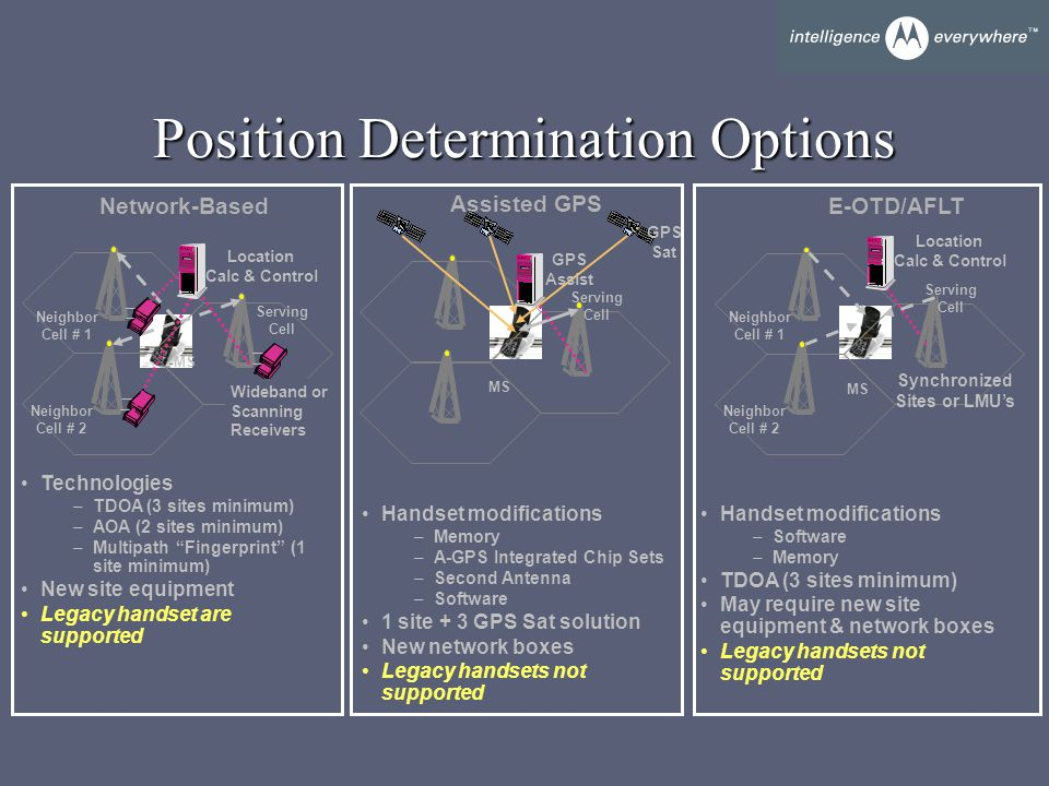 Position Determination Options Network-Based Assisted GPS Technologies –TDOA (3 sites minimum) –AOA (2 sites minimum) –Multipath Fingerprint (1 site minimum) New site equipment Legacy handset are supported Handset modifications –Memory –A-GPS Integrated Chip Sets –Second Antenna –Software 1 site + 3 GPS Sat solution New network boxes Legacy handsets not supported Serving Cell Neighbor Cell # 1 Neighbor Cell # 2 MS Wideband or Scanning Receivers Location Calc & Control GPS Assist E-OTD/AFLT Serving Cell Neighbor Cell # 1 Neighbor Cell # 2 MS Synchronized Sites or LMU's Handset modifications –Software –Memory TDOA (3 sites minimum) May require new site equipment & network boxes Legacy handsets not supported Serving Cell MS Location Calc & Control GPS Sat
