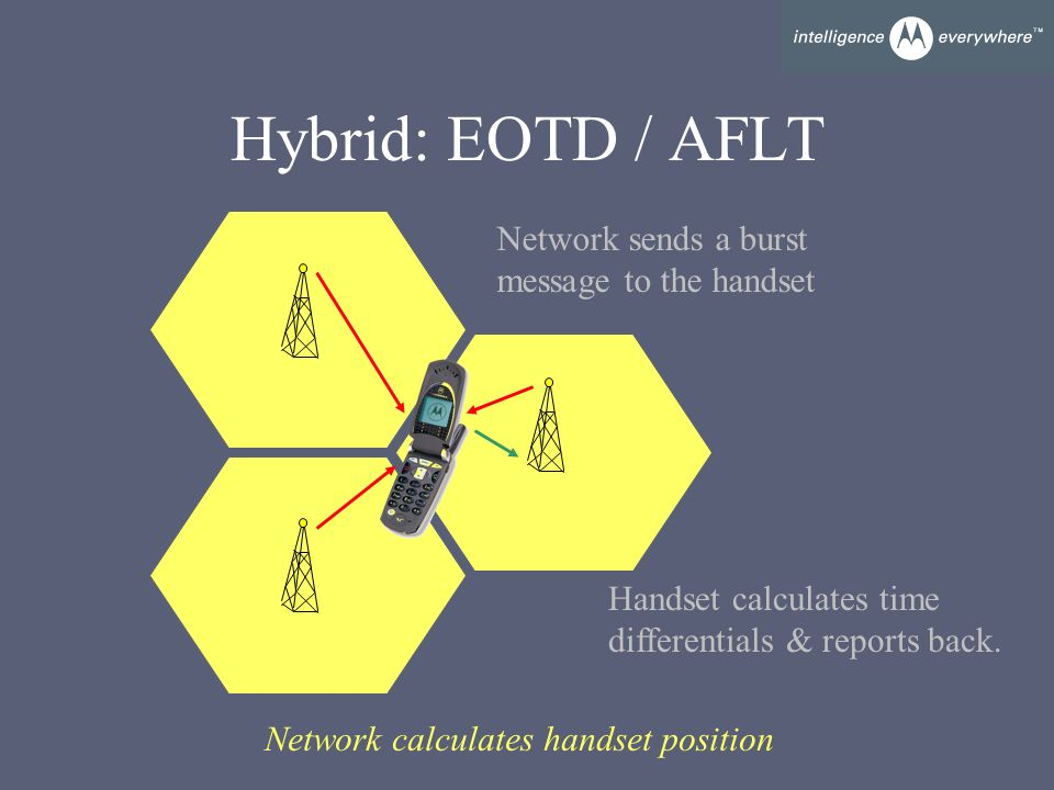 Hybrid: EOTD / AFLT Network sends a burst message to the handset Handset calculates time differentials & reports back.
