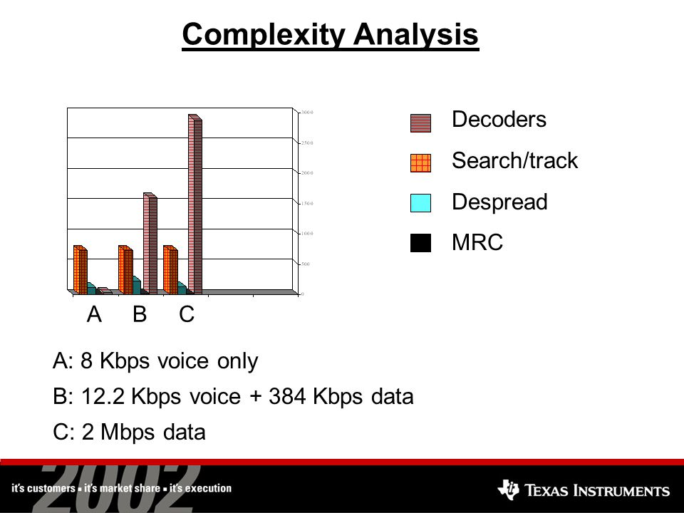 Complexity Analysis Decoders Search/track Despread MRC A: 8 Kbps voice only B: 12.2 Kbps voice + 384 Kbps data C: 2 Mbps data A B C